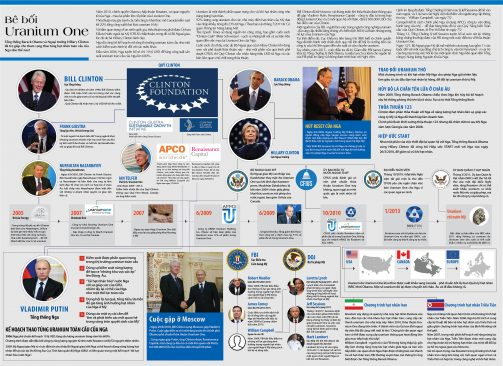 Chính quyền Obama đã giúp Nga thống trị thị trường hạt nhân toàn cầu như thế nào?
