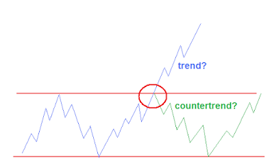 countertrend of trend?
