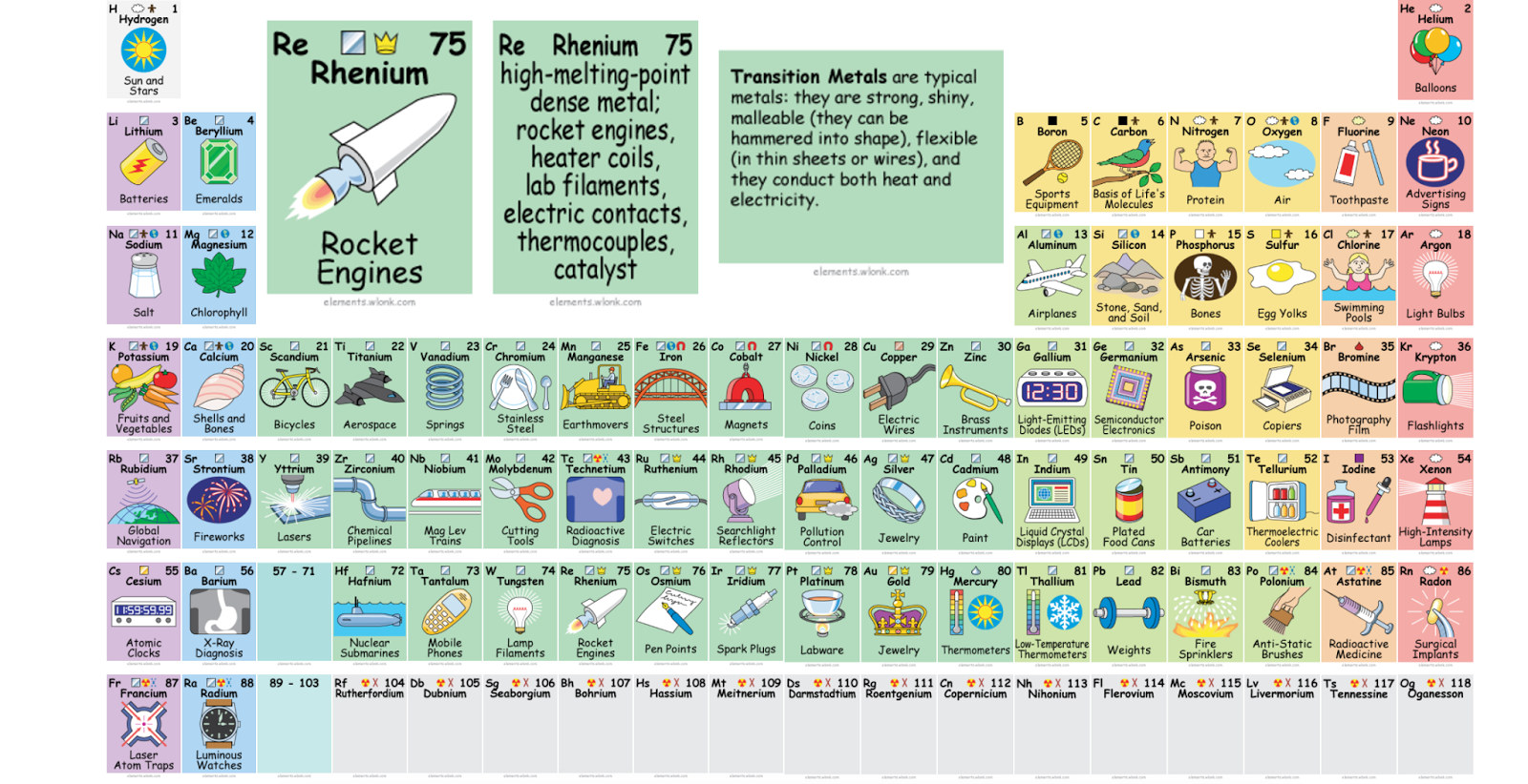 This awesome periodic table tells you how to actually use all those elements