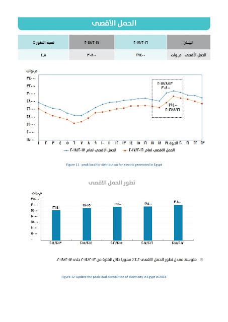 الحمل الاقصي للكهرباء في مصر