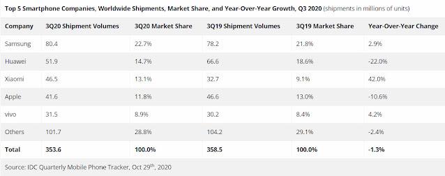 IDC Top Smartphone Brands Q3 2020