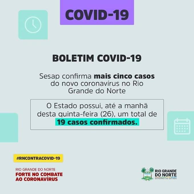 Sobe para 19 o número de casos confirmados pelo novo coronavírus no RN