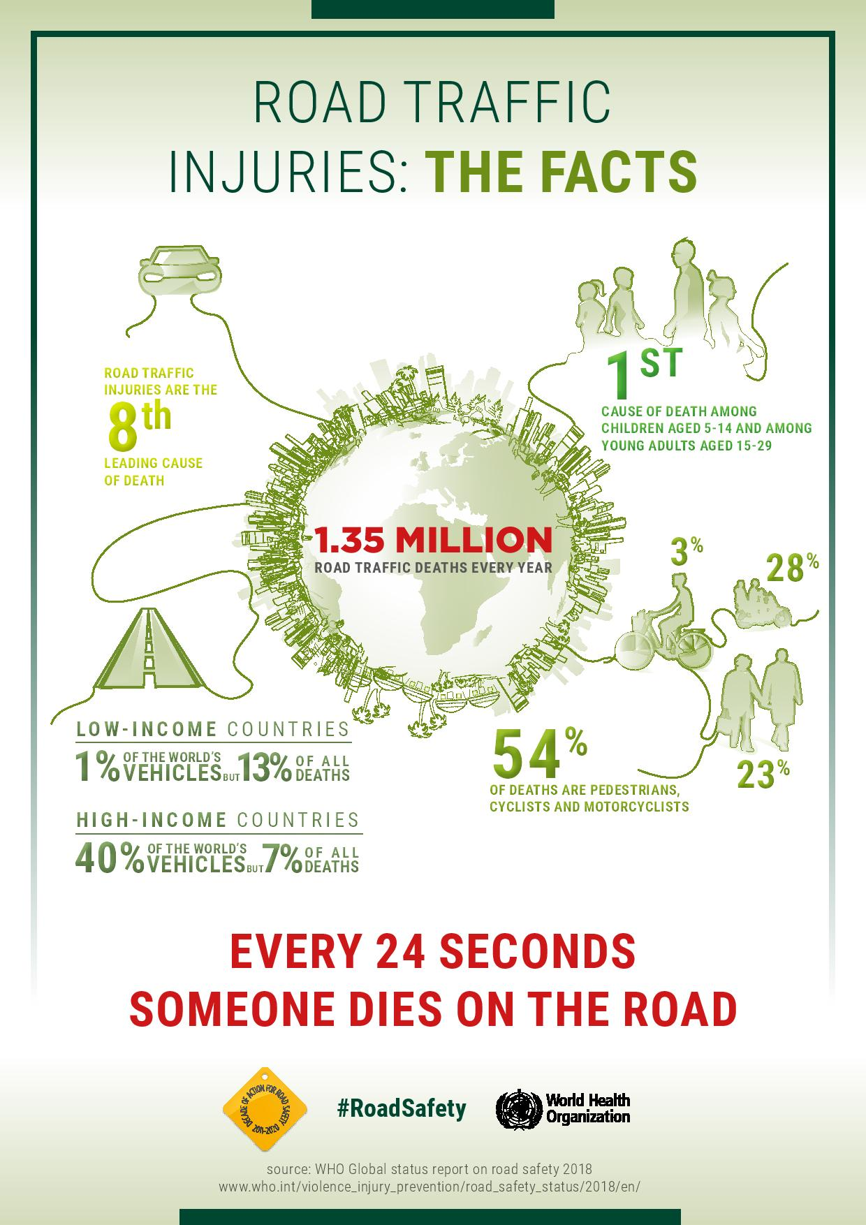 Road Traffic Injuries: The Facts #infographic #Road Traffic #Injuries #infographics #Road Safety #Safety Facts
