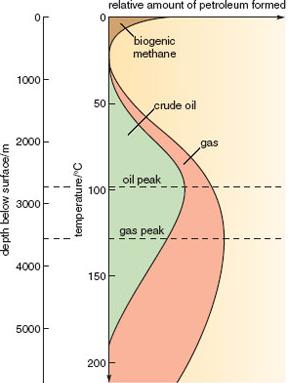 Origen de los Hidrocarburos - Ventana del Petróleo