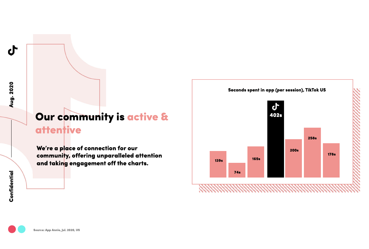 TikTok User Growth Infographic - Data + Charts Showing An ...   Tiktok Aktie Chart