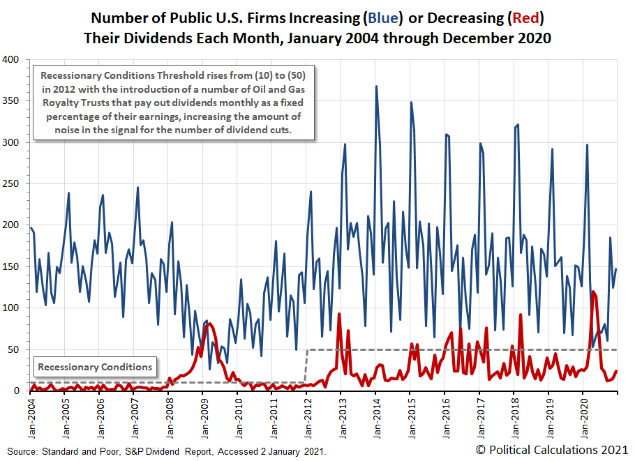 Monthly Number of Publicly Traded U.S. Firms Either Increasing or Decreasing Their Dividends, January 2004 - December 2020