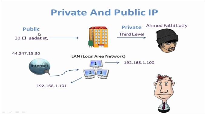 Alamat IP Address Private dan Public
