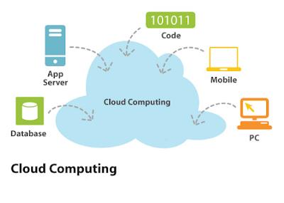 Mengenal Apa Itu Cloud Computing Untuk Developer Web Android