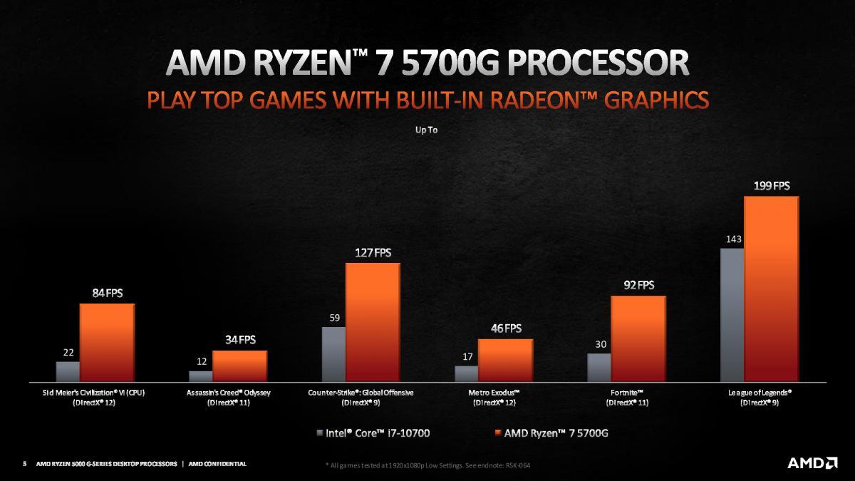 AMD Ryzen 7 5700G - Sonuçların Intel İşlemci ile Karşılaştırılması