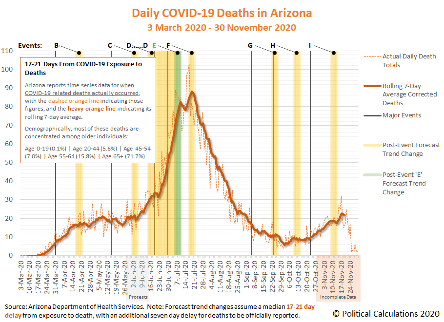 Daily COVID-19 Deaths in Arizona, 3 March 2020 - 30 November 2020