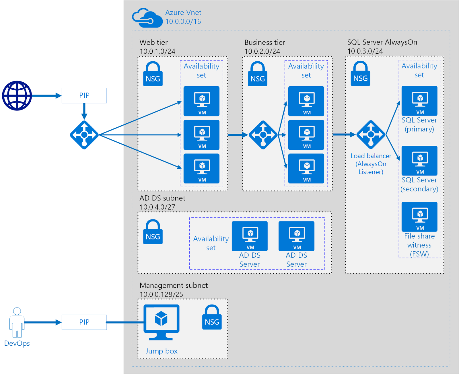 Tech tips tricks trivia azure in pictures windows vms for N tier architecture diagram