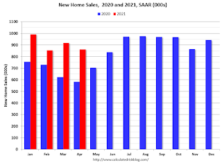 New Home Sales 2018 2019