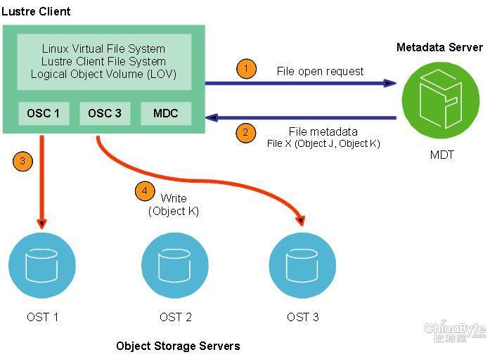 lustre file system