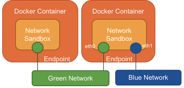 Container Network Model