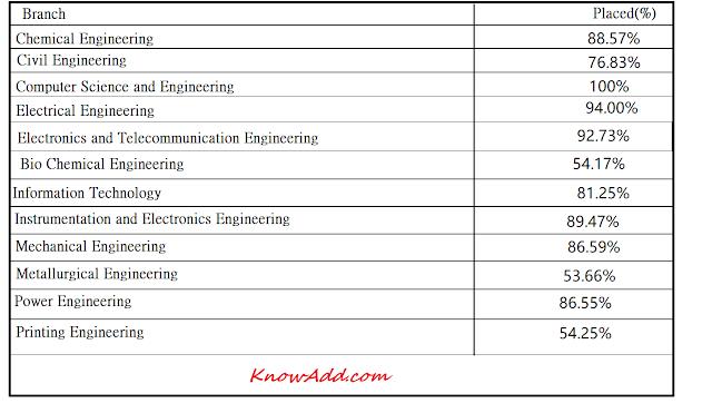 Jadavpur University Placement