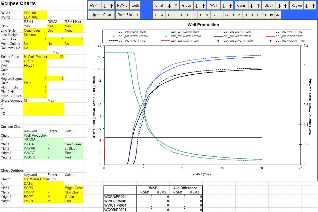 Spreadsheets and Financial Basics: Reservoir Simulation Plots Spreadsheet