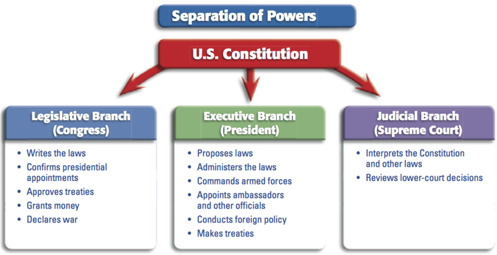 Difference between checks and balances and separation of powers