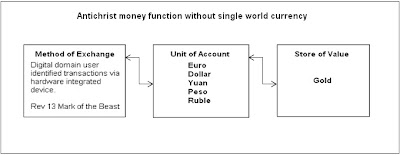 Antichrist Money Function
