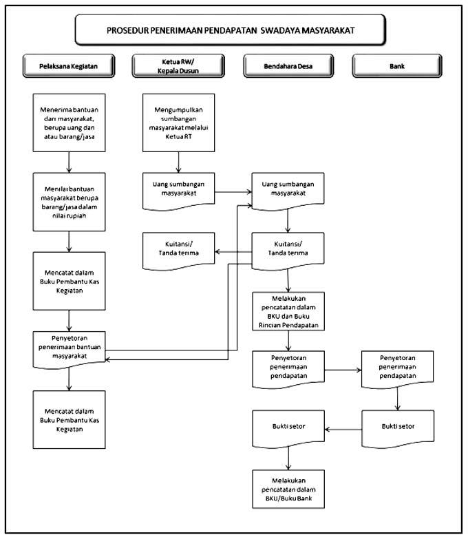 prosedur-penerimaan-pendapatan-swadaya-masyarakat