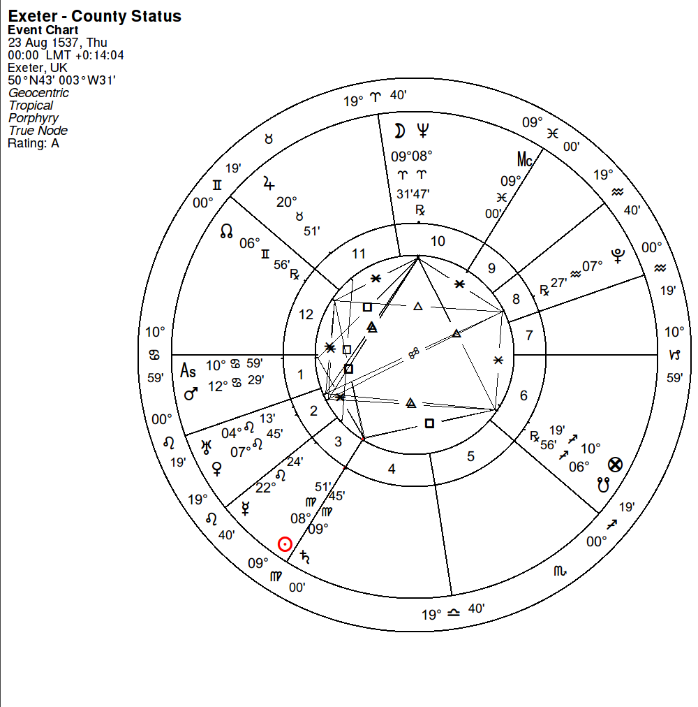 Exeter astrology group november 2016 at 8 9 aries and pluto at 7 aquarius they are also part of a grand sextile with venus and uranus if one includes the nodes at 6 gemsag 56 nvjuhfo Images