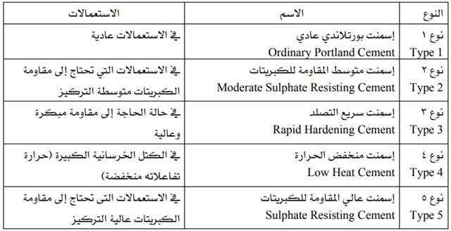 أنواع الإسمنت المختلفة حسب المواصفات السعودية