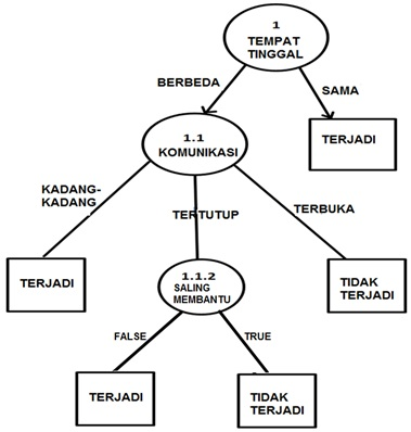 Data mining contoh decision tree pohon keputusan bungsu blogspot pohon keputusan ccuart Images