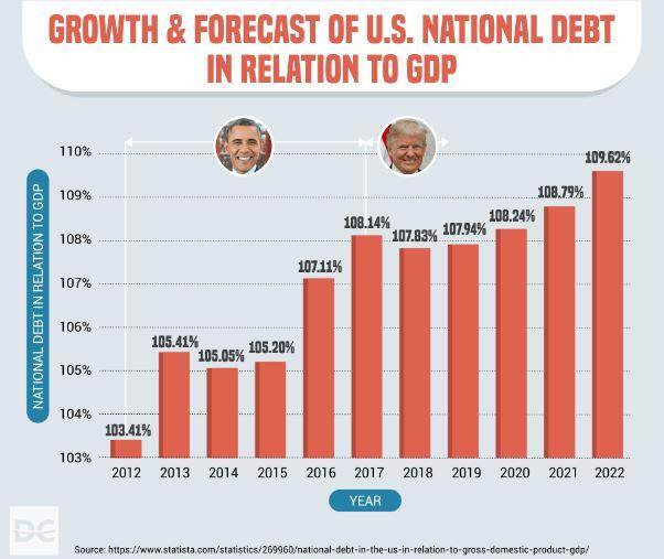 us national debt growth american deficit obama vs trump spending