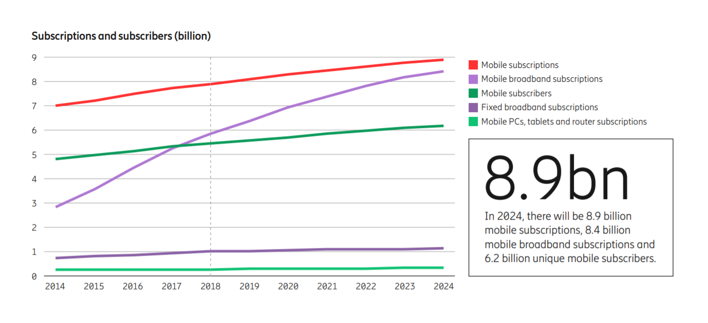 The Next Step in Mobile Internet is Coming Sooner Than You Think
