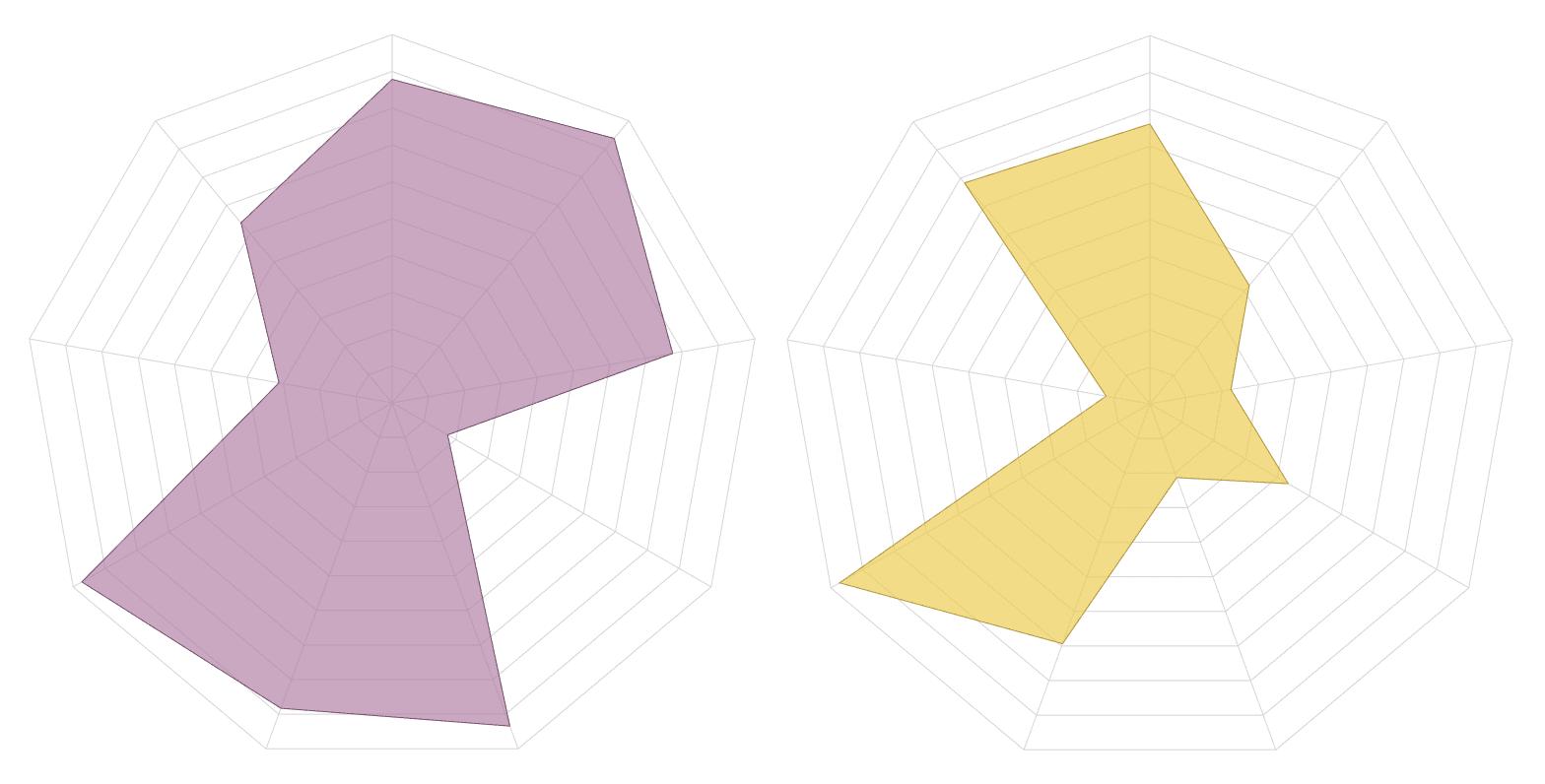 Creating Radar/Spider Charts in Tableau - Ken Flerlage