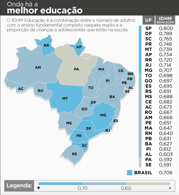 IDHM Educação do Brasil 2016