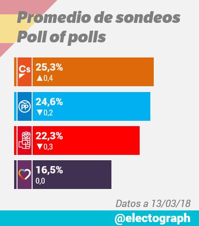 Encuestas nacionales - Página 2 Promedio_encuestas_180313