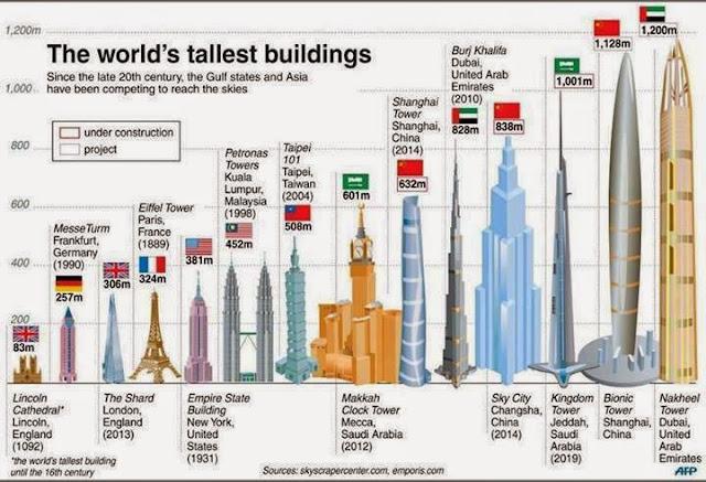 Tallest building list