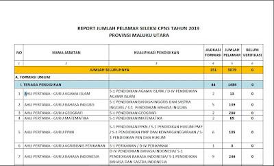 Jumlah Pelamar CPNS Maluku Utara