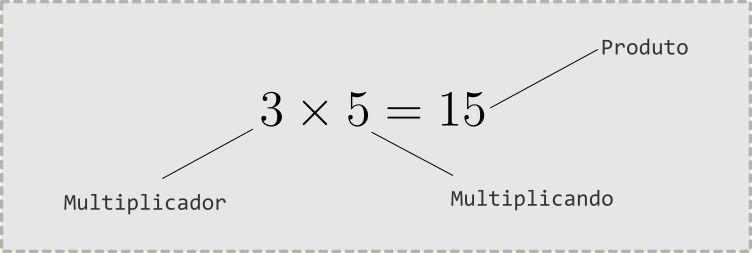 Multiplicação como adição de parcelas iguais