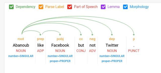 تحليل وعلاقة الكلمات داخل جُملة معقدة الفهم