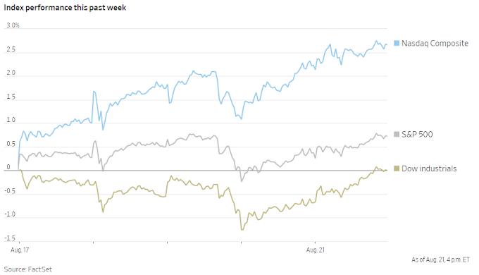 S&P 500 logra la racha ganadora semanal más larga de 2020