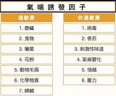 台灣人幾乎都有塵蟎過敏