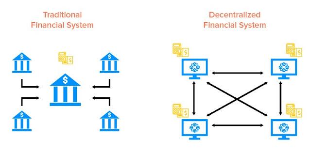 Gambar Cara Kerja Decentralized Finance (DeFi)