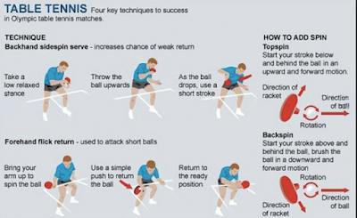 Teknik Tenis Meja yang Wajib Dikuasai Pemain