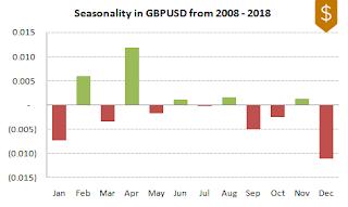 GBPUSD FX Seasonality 2008-2018