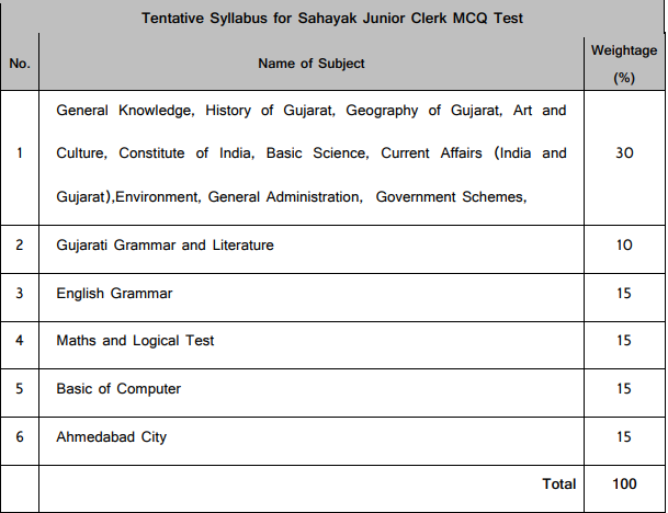Ahmedabad Municipal Corporation AMC Assistant Junior Clerk Govt Jobs Online Recruitment Exam Pattern and Syllabus