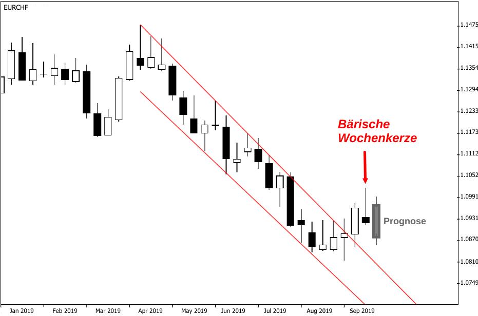 EUR/CHF-Kurs auf Wochenchart und fallender Tendenz