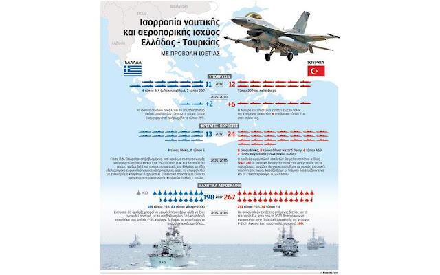 Ελλάδα - Τουρκία: Οι δυνάμεις στο Αιγαίο σε δέκα χρόνια