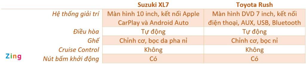 So sánh Suzuki XL7 và Toyota Rush - SUV 7 chỗ cỡ nhỏ nào đáng mua?