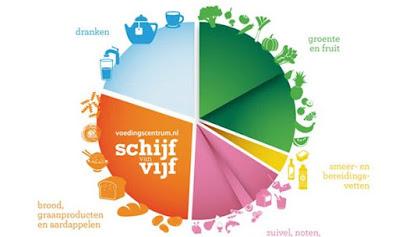 Diagram diet orang Belanda
