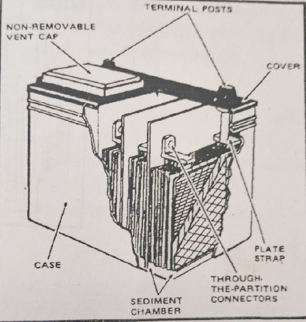 वाहनों में बैटरी के प्रकार और बैटरी के बारे में जानकारी