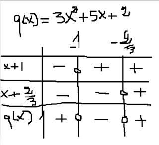 table-signs-quadratic-equations