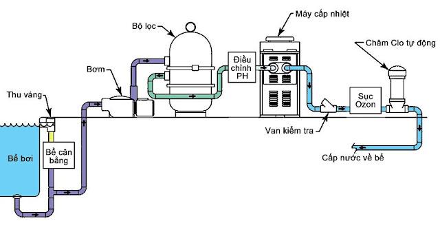 Máy bơm lọc nước hồ bơi hiện đại vận hành như thế nào ?