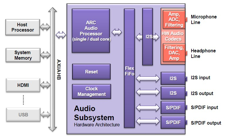 EE Daily News: Synopsys combines H/W & S/W IP with