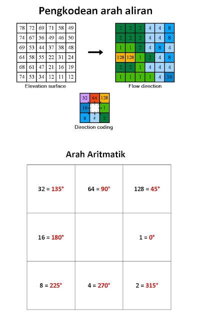 Cara Membuat Peta Arah Aliran menggunakan ArcGIS